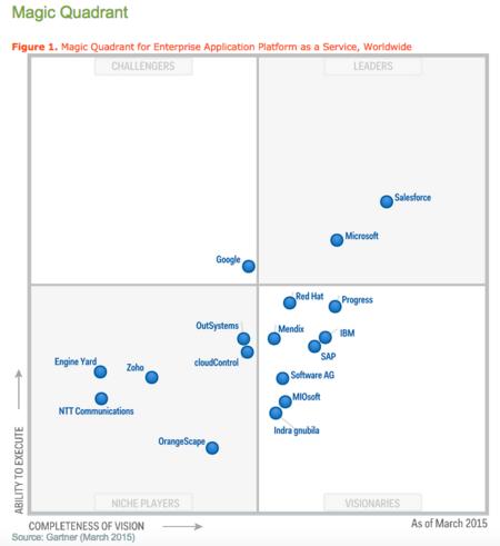 Salesforce And Dynamics Crm Magic Quadrant Leaders