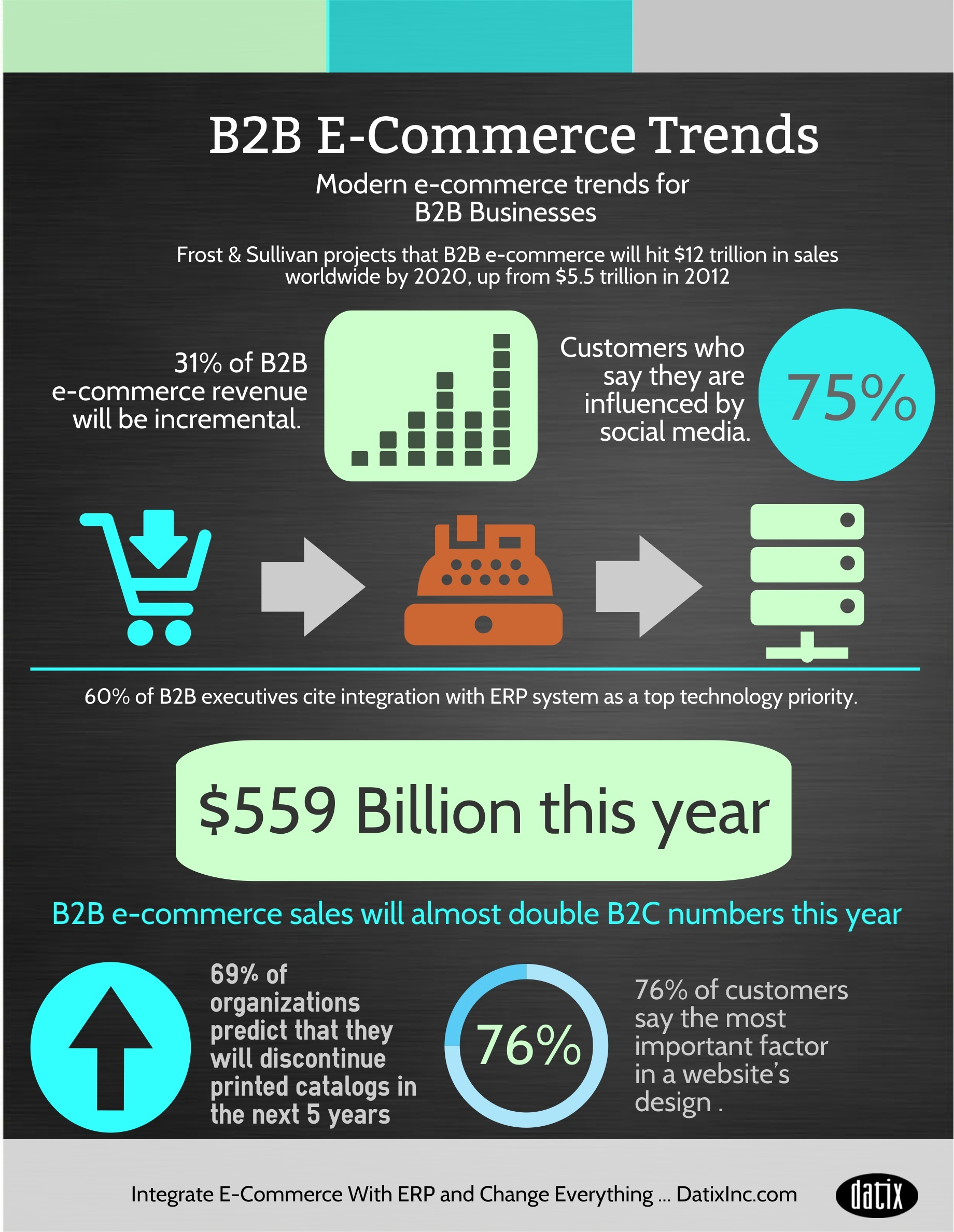 B2b Ecommerce Trends For The Mid Market