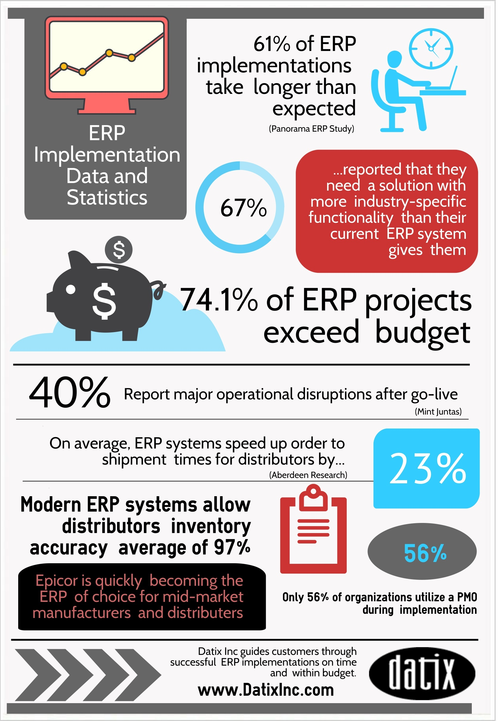 erp implamentation No matter what type of business you're in, implementing an erp solution is a critical project that must be taken seriously from concerns about cost and demonstrating roi, to practical considerations about who will manage the process at your company, erp implementation efforts require commitment by.