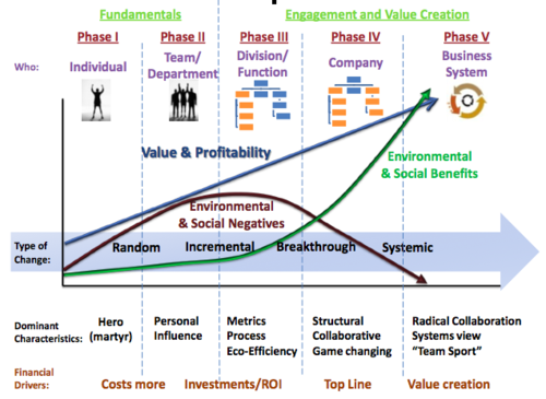 A Sustainable Business Roadmap: The Hagen-Wilhelm Chart for Change