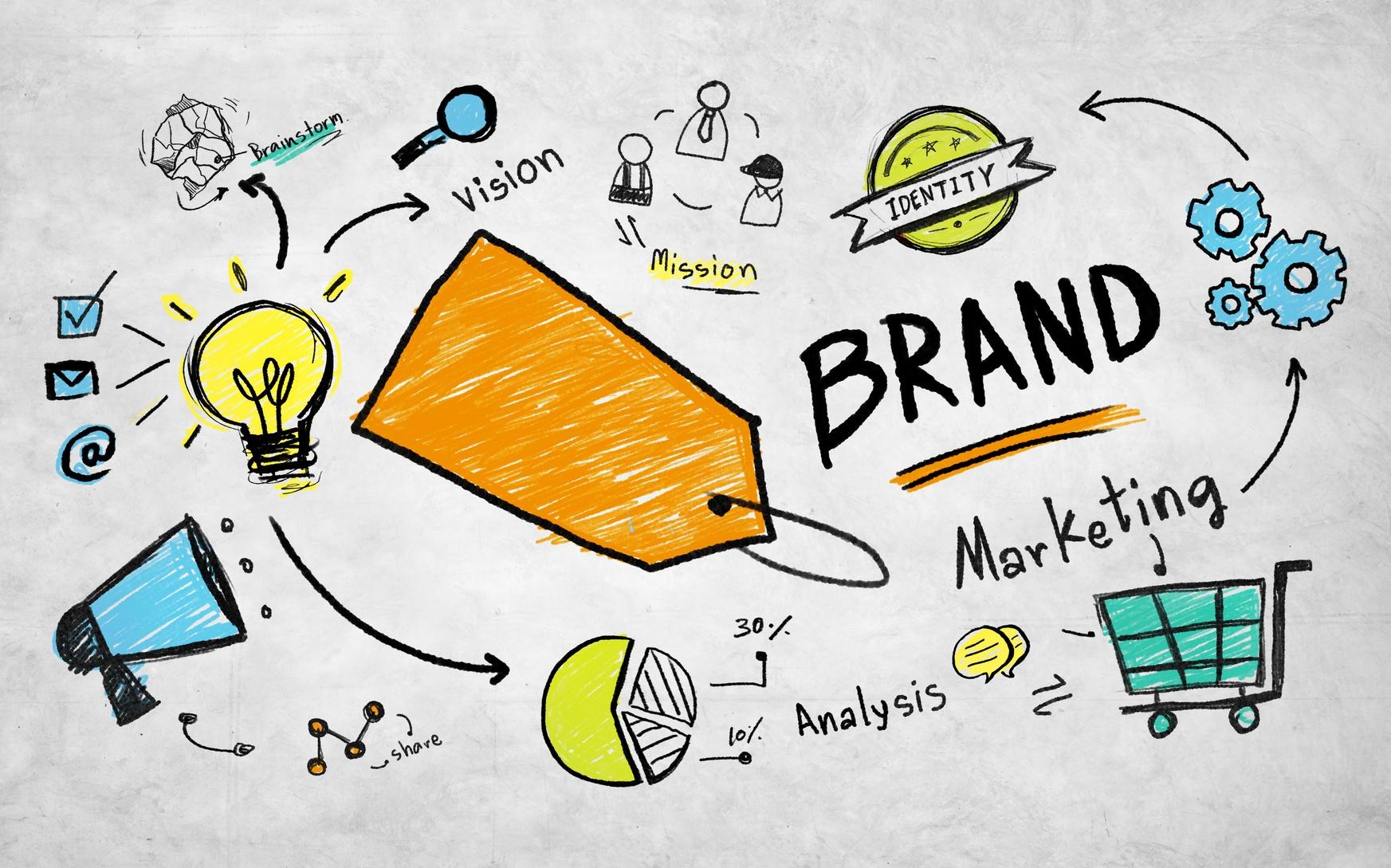 Brand strategy glossary