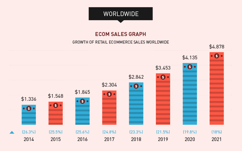 The trends shaping the future of e-commerce 3