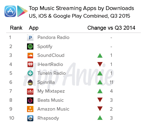 Which mobile music streaming app is #1?