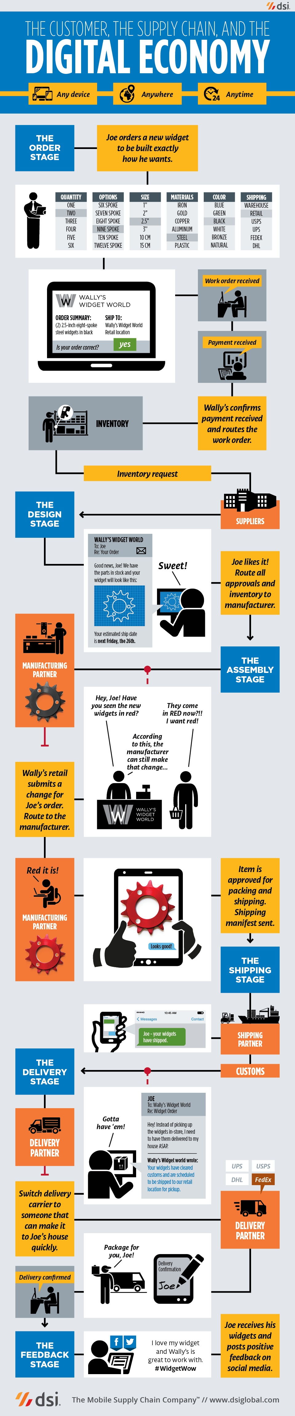 Supply Chain Anywhere Infographic