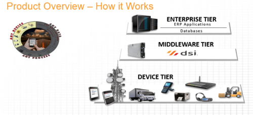 dsi product overview