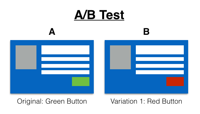 cta a/b testing on HubSpot COS for inbound marketing