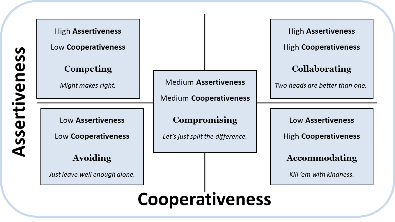 Advantages of accommodating conflict