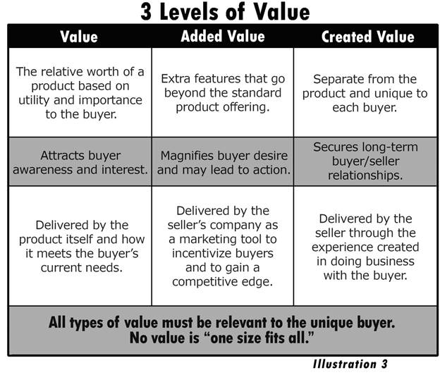 What Is Value Creation Is It Just Another Name For Added Value