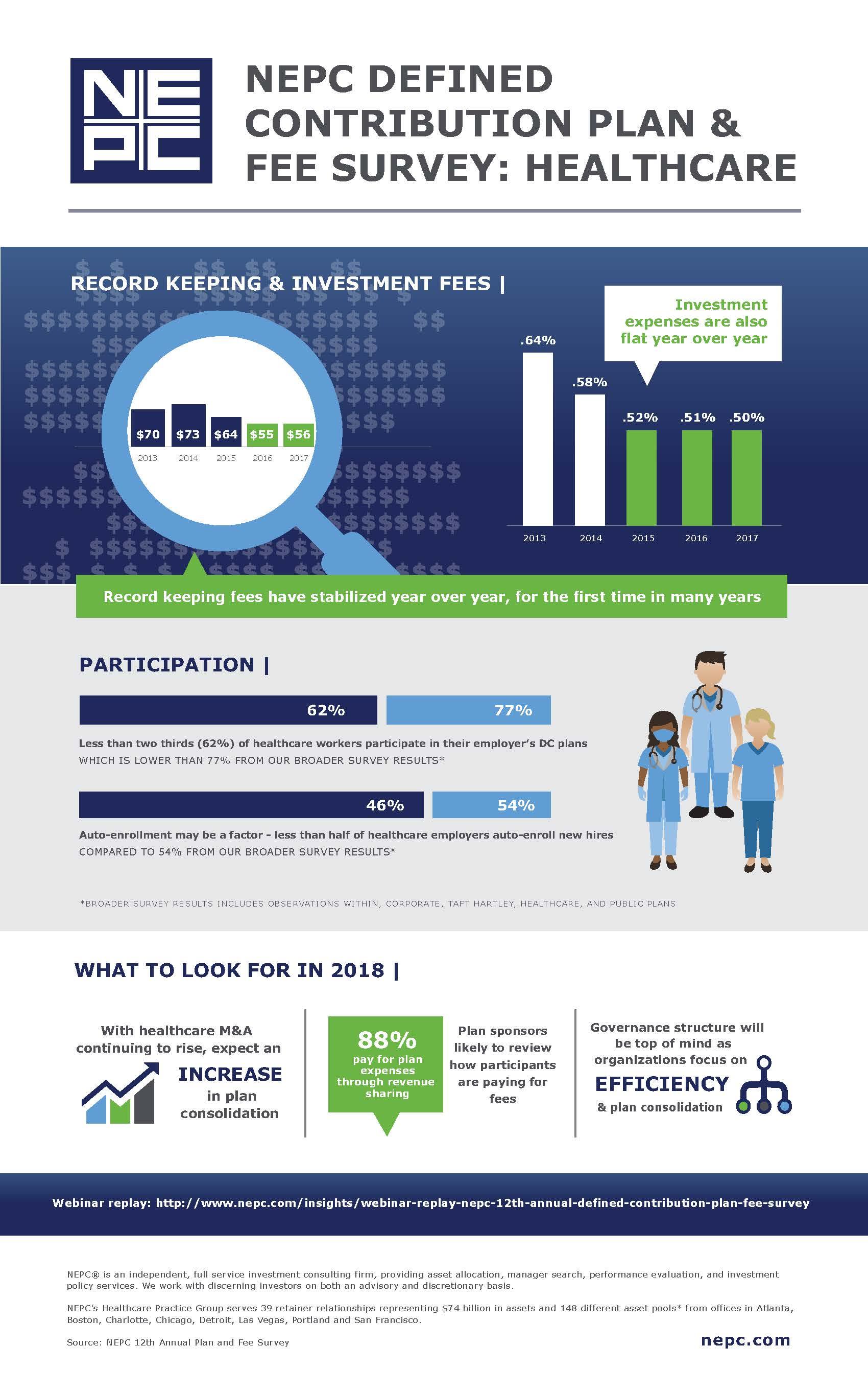 NEPC Defined Contribution Plan & Fee Survey: Healthcare