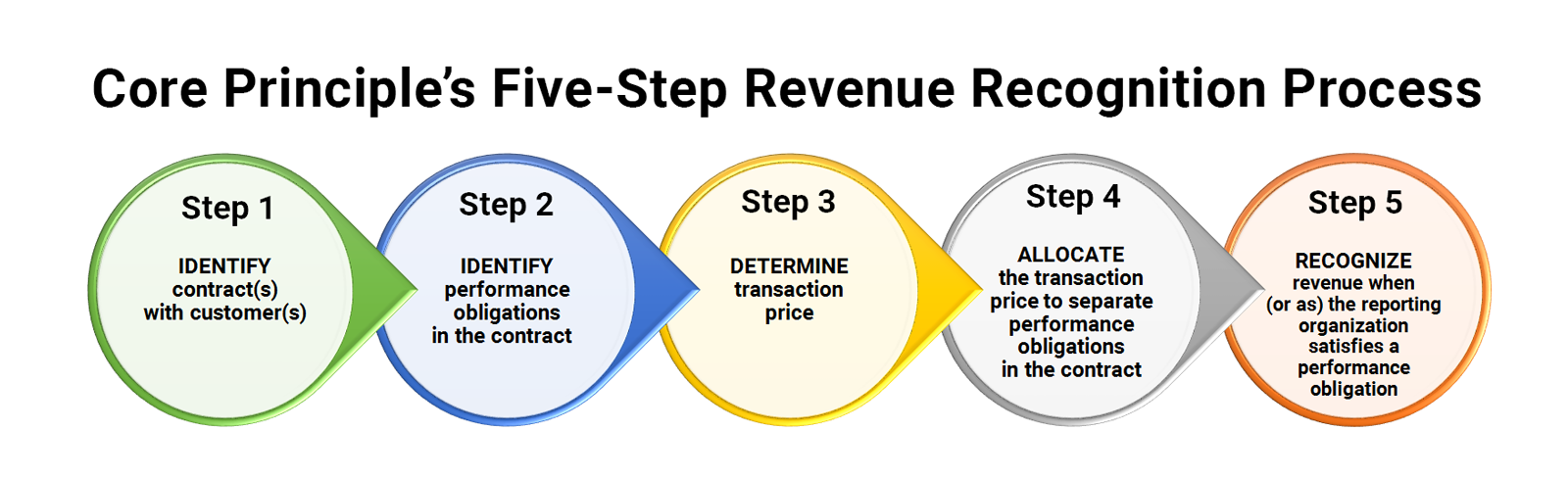 the revenue recognition principle and the methods used The revenue recognition principle is a cornerstone of accrual accounting together with the matching principle they both determine the accounting period in which.