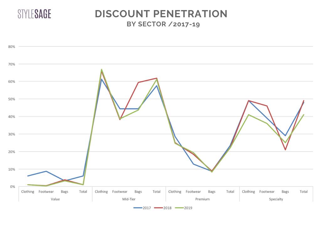 discount penetration