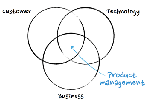 Product Management (It's All About The People!)