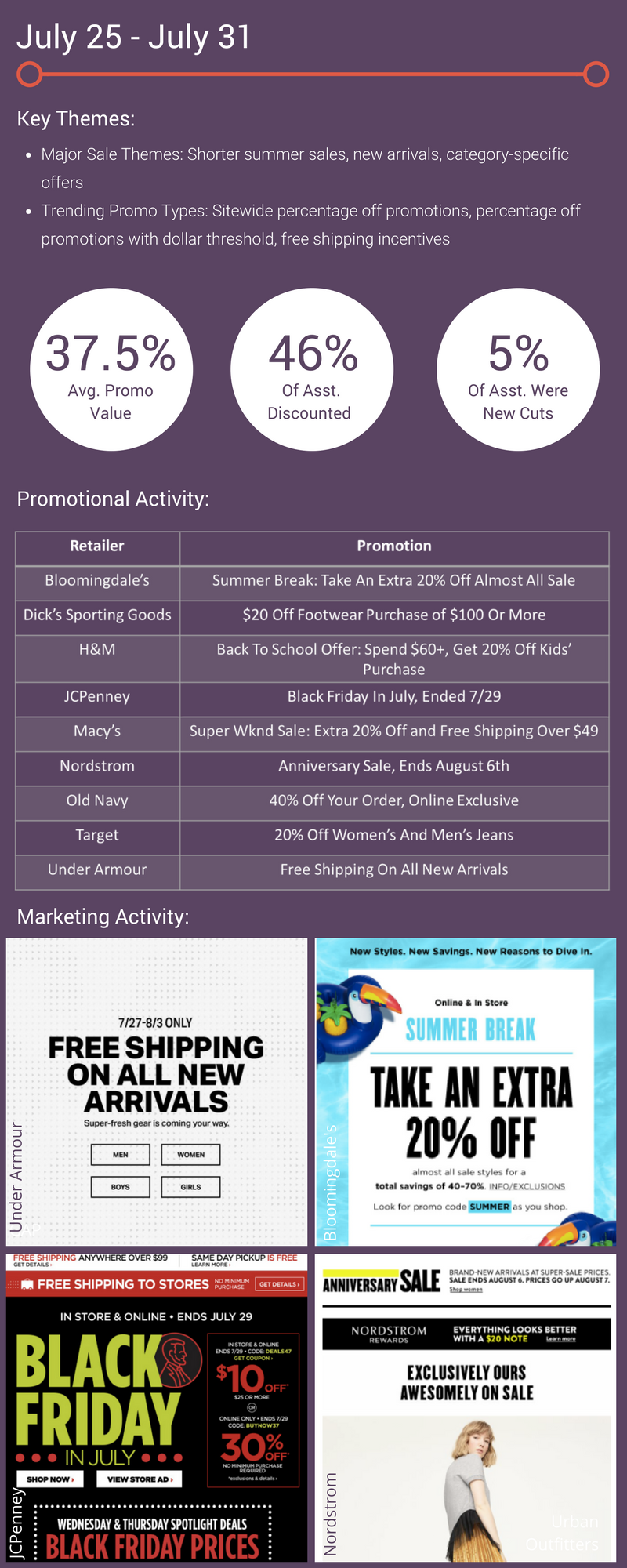 promotional tracker