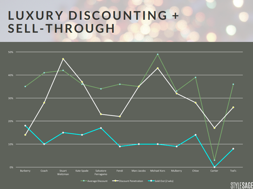 luxury, discounting