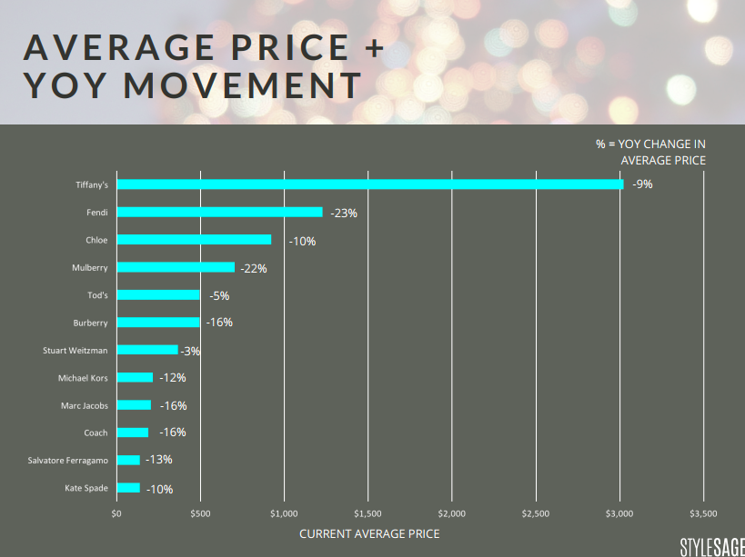 YOY price changes, luxury