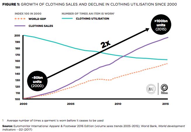 clothing utilization