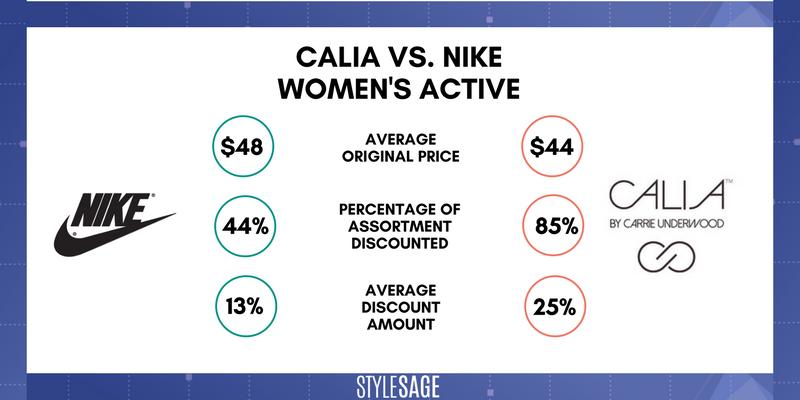 Nike, Calia by Carrie Underwood, Dick's