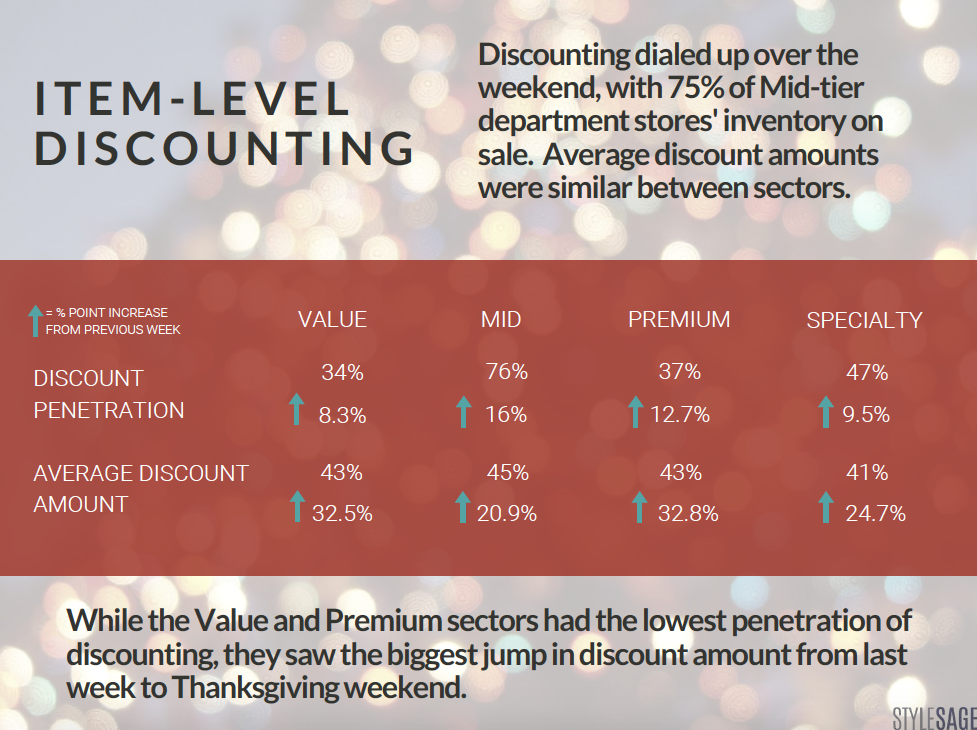 discounting black friday, cyber monday