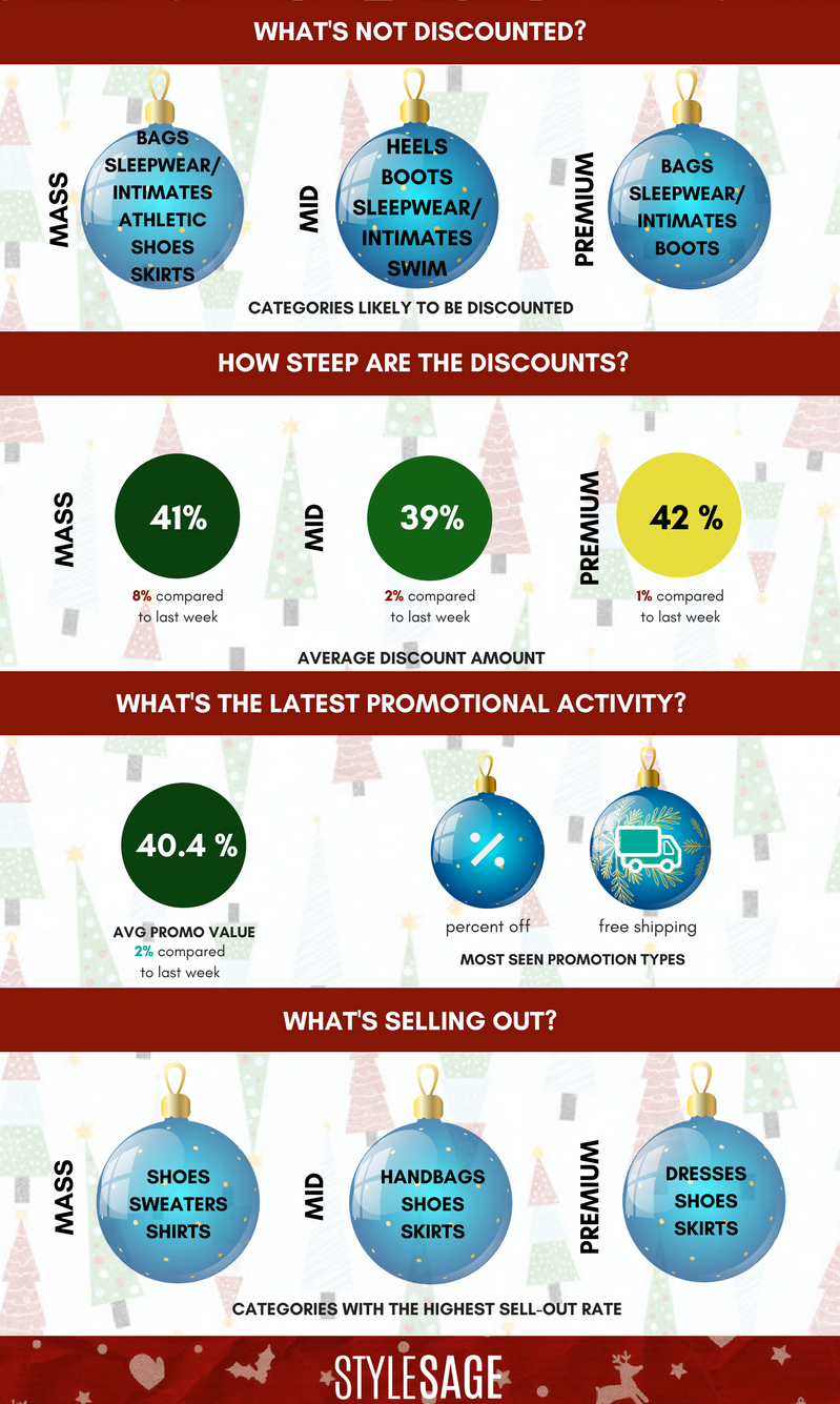 holiday promotions, discounts, sell-through