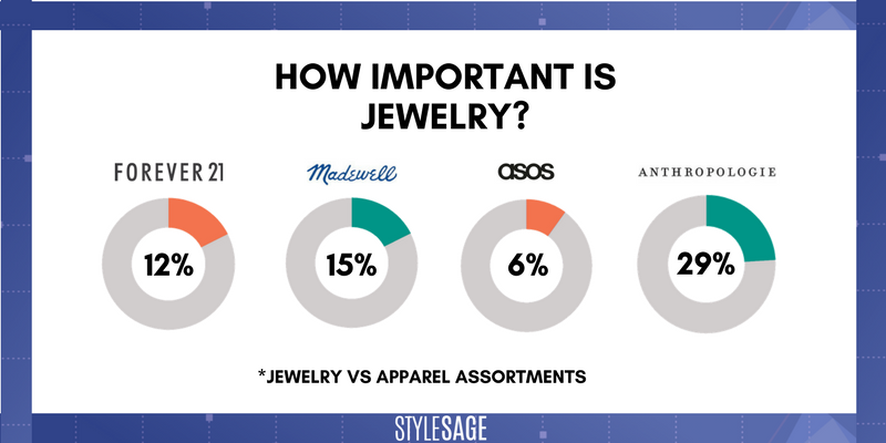 jewelry, anthropologie, asos, madewell, forever21