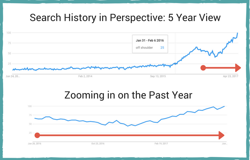 google trends, search, off shoulder