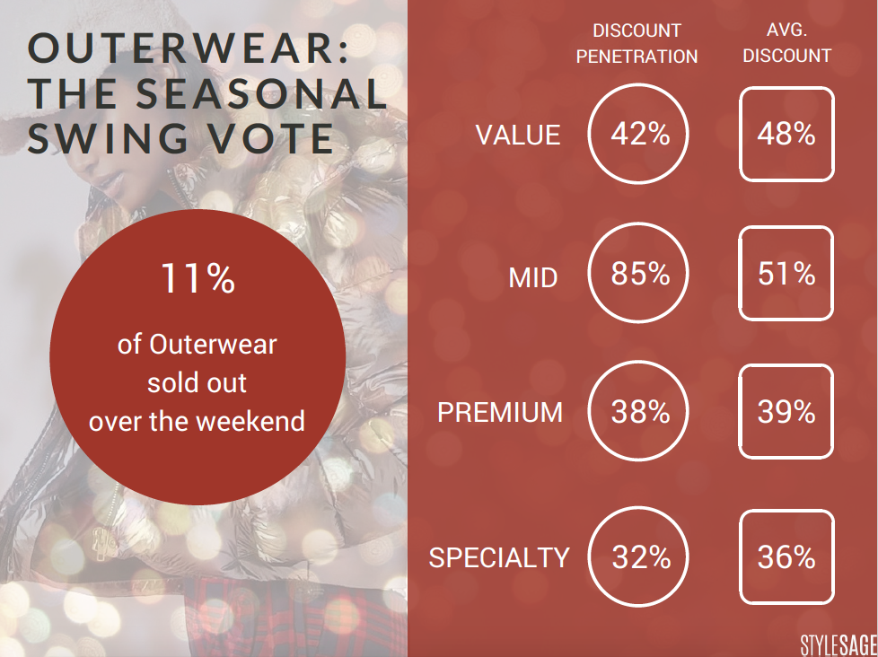 outerwear cyber monday, black friday