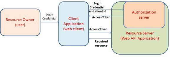 12 Steps to Token Authentication using OWIN