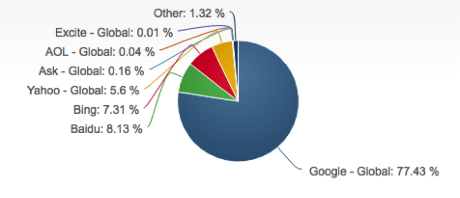 Search Engine Market Share Smart Insights