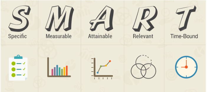 An illustrated version of the SMART acronym