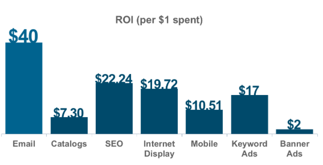 Example graph comparing ROI of different marketing strategies.