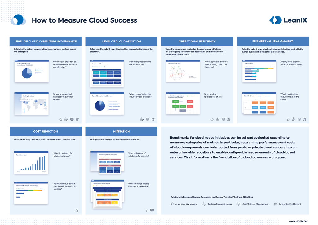 Poster_How-to-measure-cloud-success