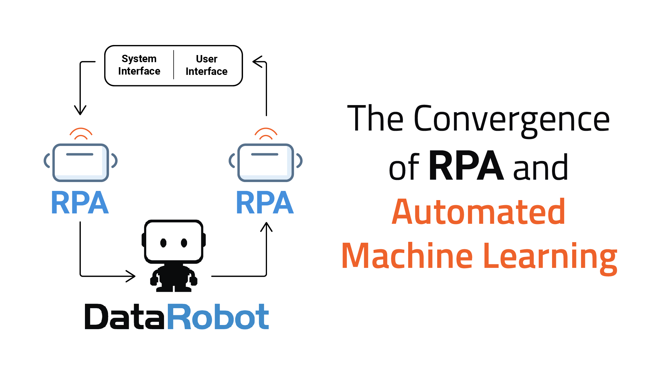 RPA & AI: Accelerating the Pace of Digital Transformation