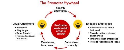 promoter-fly-wheel-showing-effect-of-employee-net-promoter-score