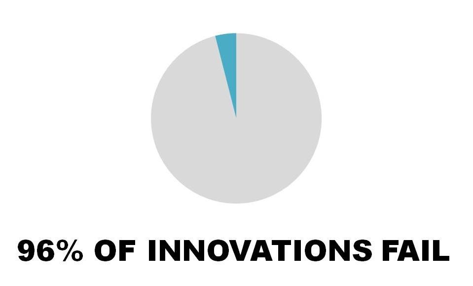 96 OF INNOVATIONS FAIL_.jpg