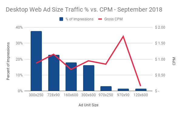 Desktop Web Ad Size Traffic vs. CPM - September 2018