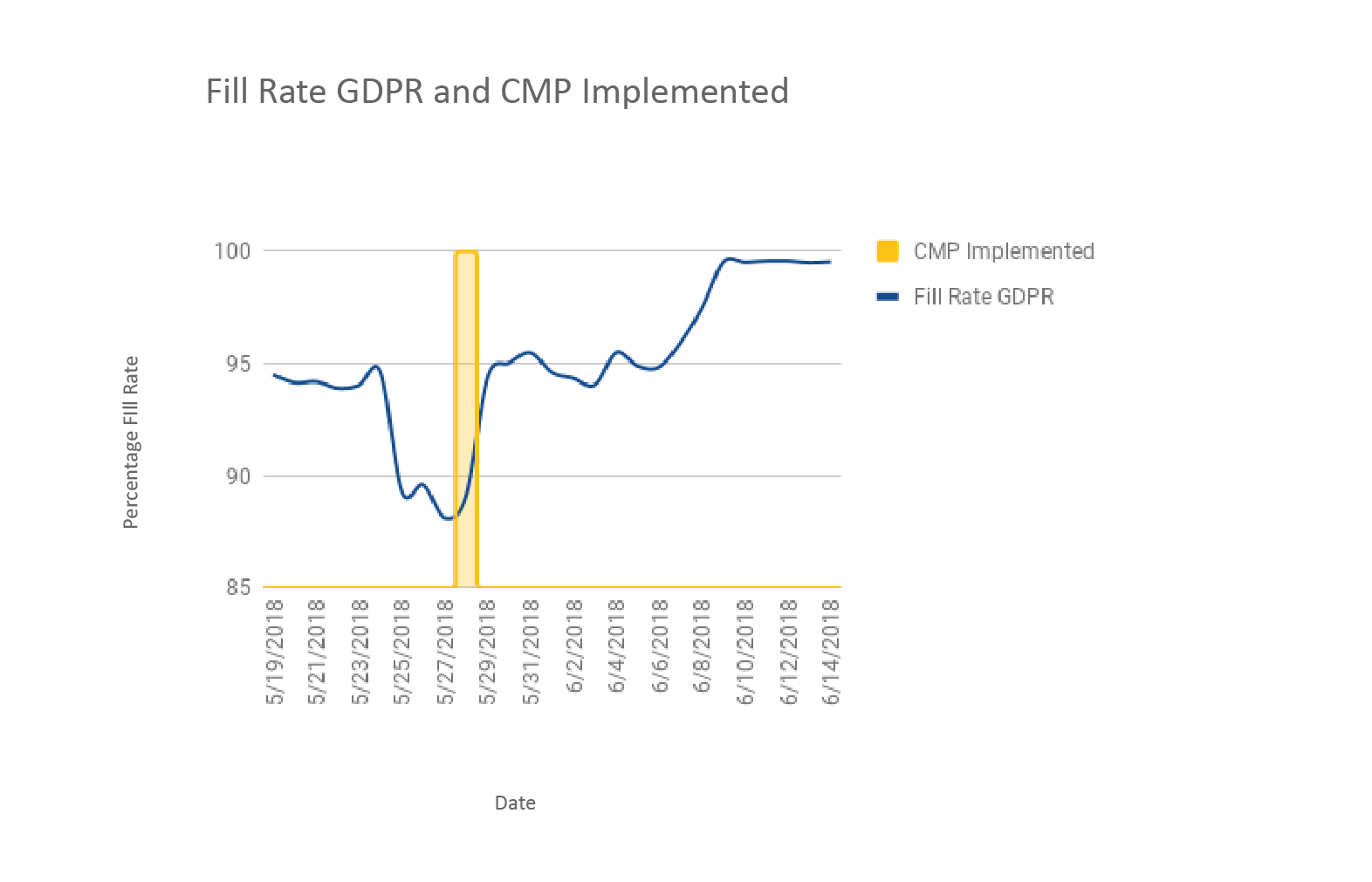 Fill Rate GDPR and CMP Implemented-02