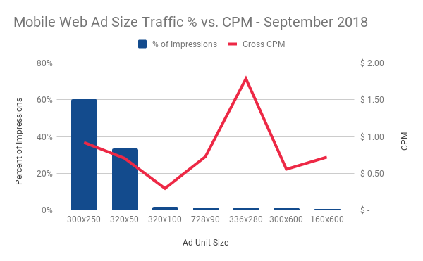 Mobile Web Ad Size Traffic vs. CPM - September 2018