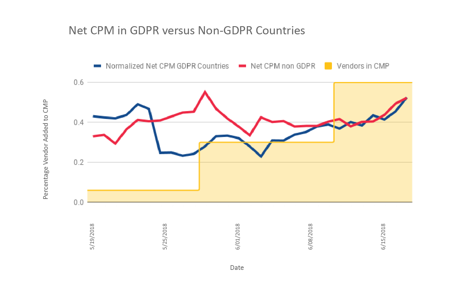 Net CPM in GDPR v Non-GDPR Countries-03