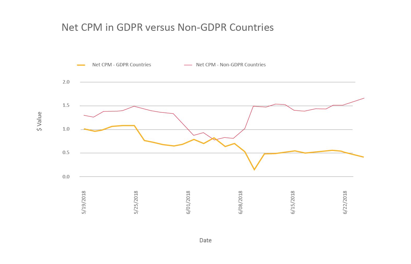 Net CPM in GDPR vc Non-GDPR-01