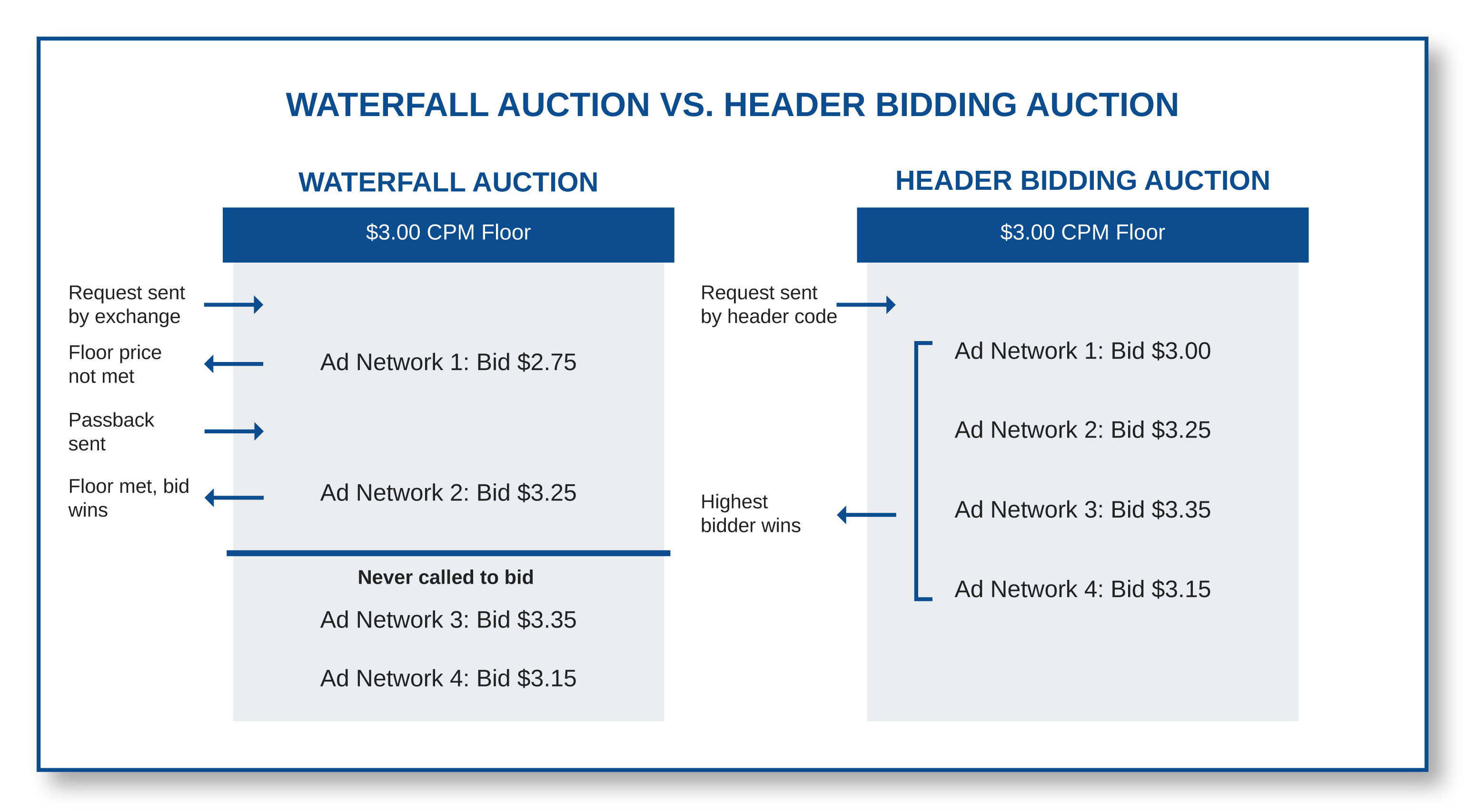What is header bidding?-02