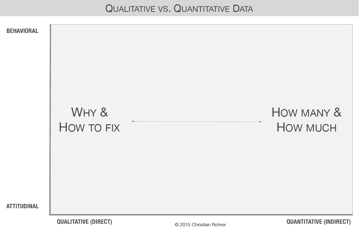 1 qualitative or quantitative