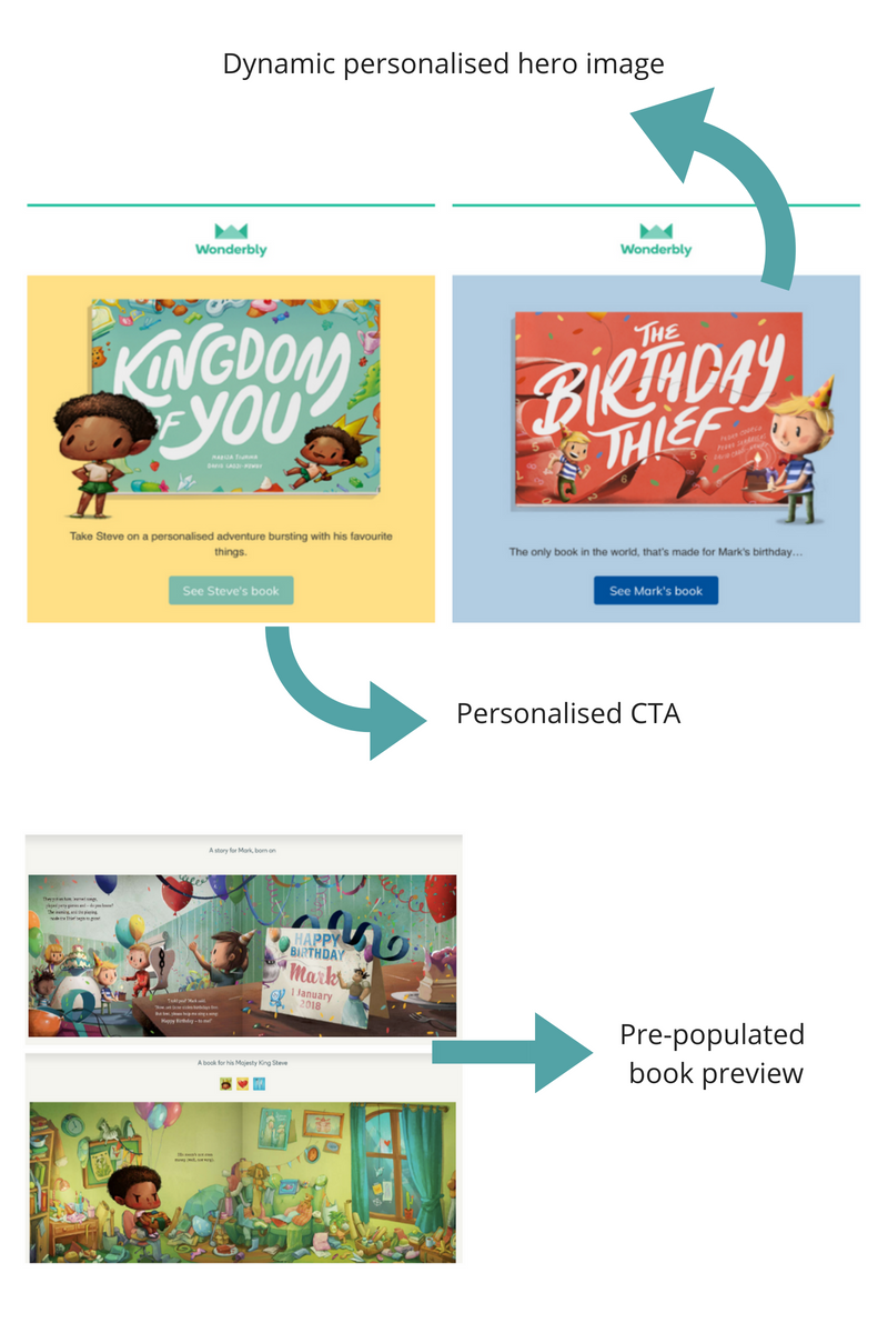 Wonderbly personalised campaigns