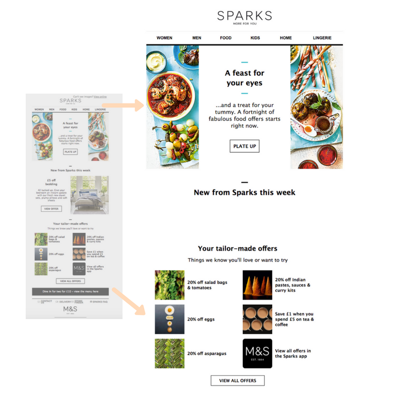 Marks & Spencer SPARKS loyalty ecommerce email
