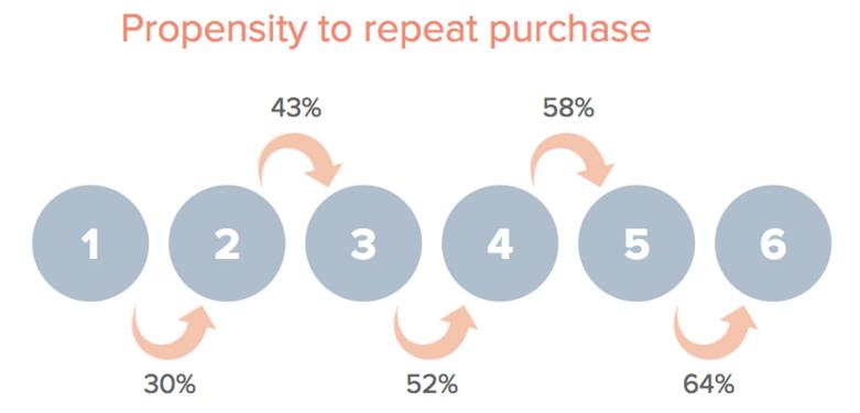 customer metric in ecommerce_repeat rate