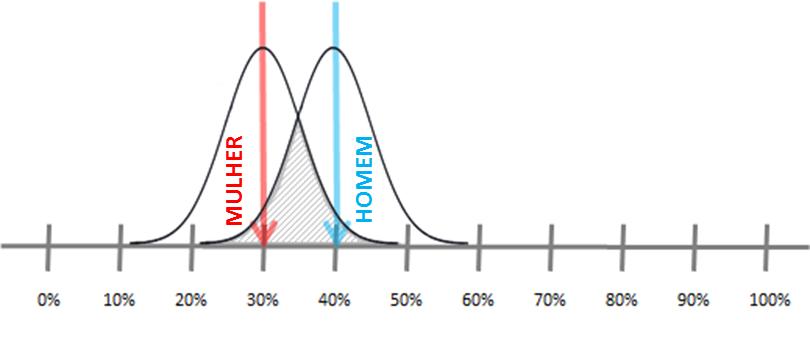 723ae99ae No gráfico acima representamos a incerteza que temos sobre os percentuais  de homens e mulheres que praticam esportes. Quando usamos este olhar