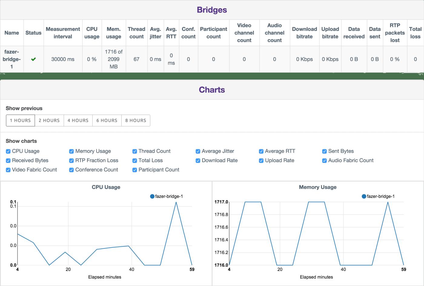 The Bridges page displays server and WebRTC specific metrics