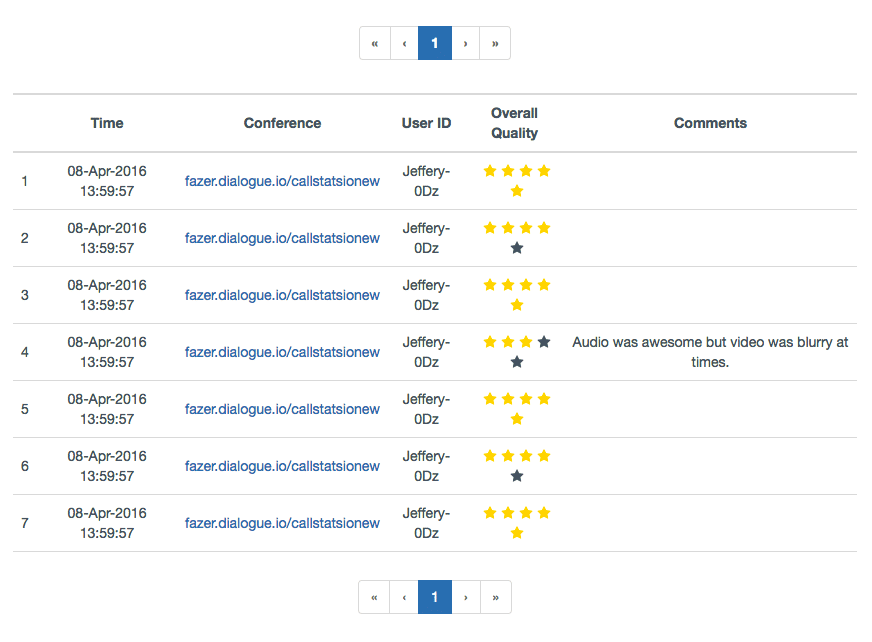 User feedback table in callstats.io dashboard
