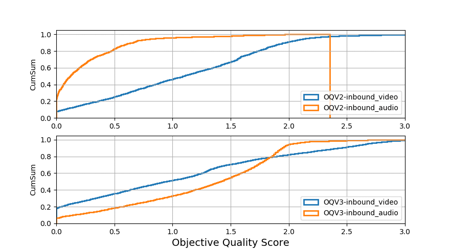 Figure 2: Comparison of objective quality 2 and v3. In version 2, audio scores range between 0.0-1.5, while video scores range between 0.0-3.0. This has been normalized in version 3.
