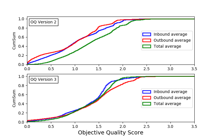 Comparison of Inbound, Outbound and Total Averages for objective quality versions 2 and 3.