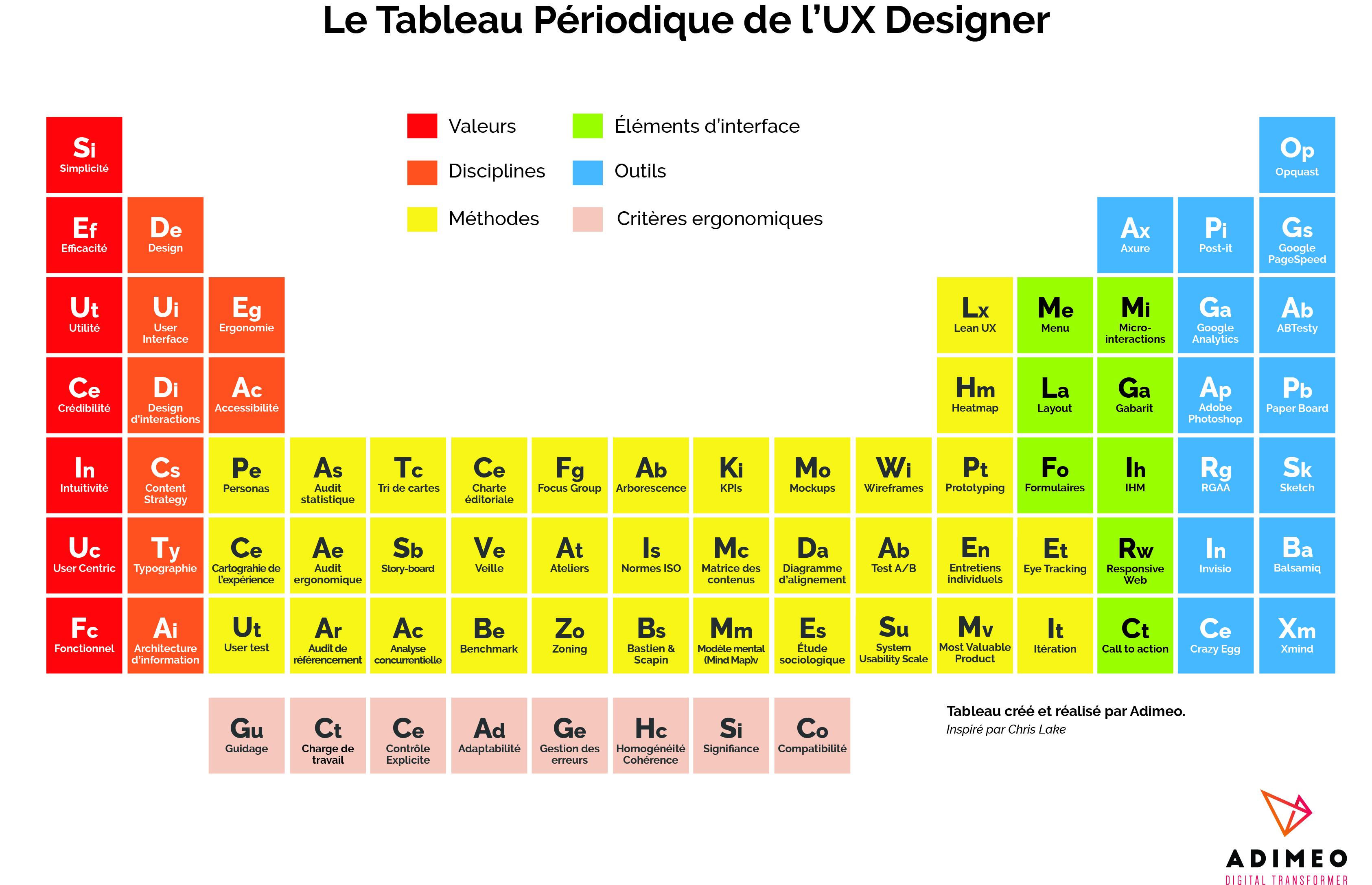 Le tableau p riodique de l 39 ux designer for N tableau periodique